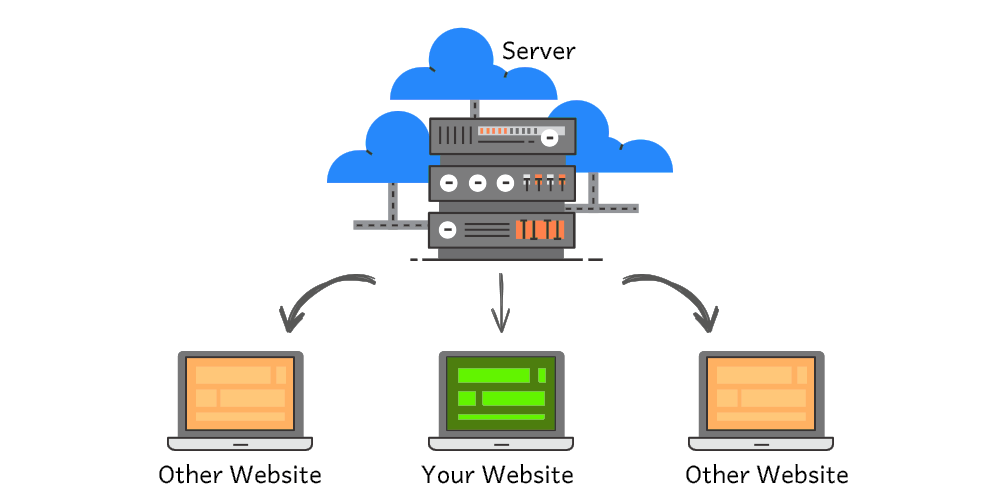 how hosting works
